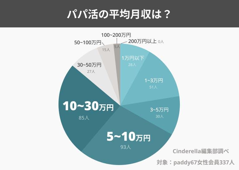 パパ活女子の平均月収グラフ